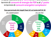 05/03/2018 Rinnovabili: Italia terza consumi energetici rinnovabili 2016