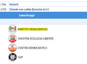 riesce tenere neanche quota 19%. confronto 2018 Renzi 2013 Bersani assolutamente impietoso