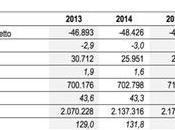 Leviatano vorace mai: record prelievo fiscale
