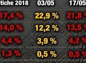 Sondaggio Index Research Maggio 2018): 40%, 30,1%, 22,1%
