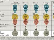 Sondaggio Ipsos Maggio 2018): 41,4%, 32,6%, 20,7%