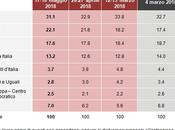 Sondaggio Demos Maggio 2018): 39%, 31,1%, 20,1%