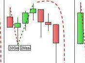 S&P 500: analisi inversioni