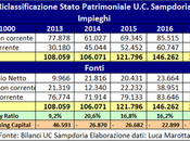 Sampdoria, Bilancio 2017: secondo utile esercizio consecutivo della gestione Ferrero