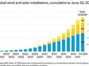 07/08/2018 Rinnovabili: Eolico fotovoltaico raggiungono potenza installata