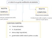 Schema: ricetta tipologie