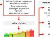 Sismabonus edifici esistenti: classificazione aspetti fiscali