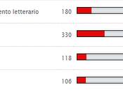 Prova italiano maturità 2011: statistiche della scelta tema