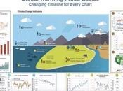 frode riscaldamento globale mostrata attraverso immagini