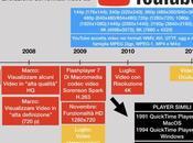 Formati file supportati YouTube