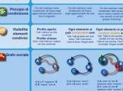differenze Facebook, Twitter Google+ un'infografica
