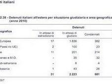 Sono 2935 italiani carcere all'estero