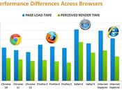 Classifica: browser veloce