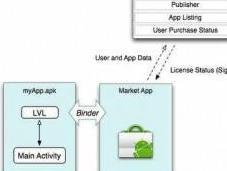 Google: nuovo metodo controllo contro pirateria