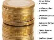 """mila dipendenti alla Regione Sicilia bastano, occorrono dirigenti """"esterni"""""""