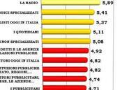 Giudizio sull'Etica Media Italia