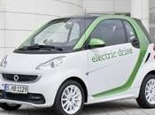 Smart ForTwo Elettrica: caratteristiche tecniche, prestazioni prezzo