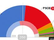 Risultati elezioni Spagna 2011