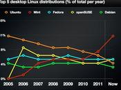 distro Linux popolari: declino Ubuntu?