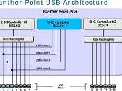 Nuovi chipset Intel Panther Point processori Bridge Socket 1155