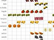 Frutta verdura legumi stagione