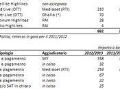 report: ripartizione Diritti Serie