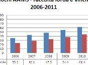 AAMS Raccolta vincite 2006 2011