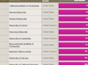 Times: classifica delle migliori Università mondo 2011-2012