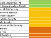 AVTest: miglior antivirus android 2012