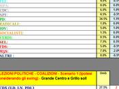 Sondaggio GPG: Umbria, +27,5%, Coalizione Monti 51%. vale volte